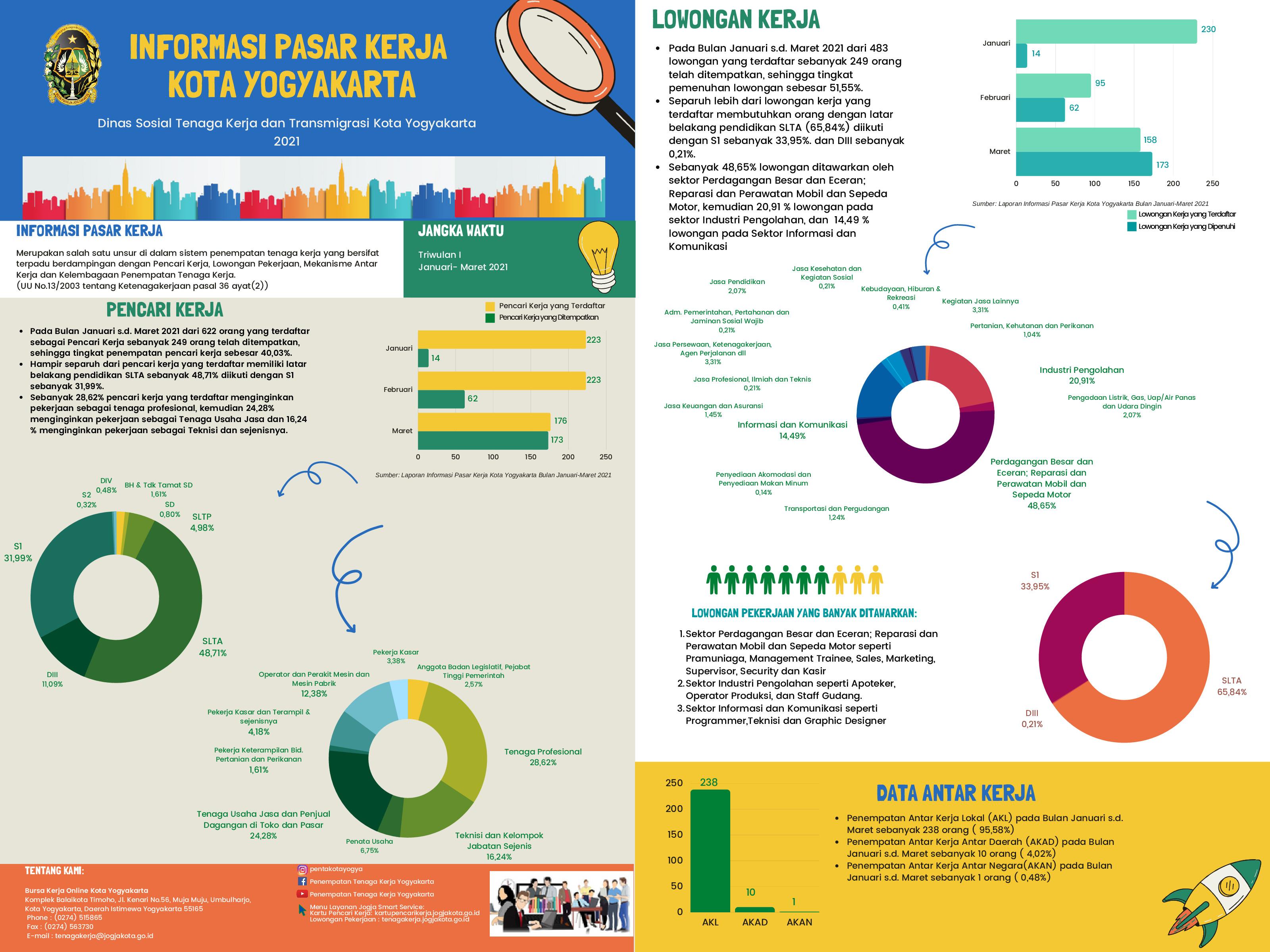 Pelayanan Bidang Pengembangan Tenaga Kerja  di Dinas Sosial, Tenaga Kerja dan Transmigrasi Kota Yogyakarta
